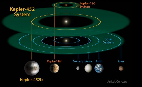 This size and scale of the Kepler-452 system compared alongside the Kepler-186 system and the solar system. Kepler-186 is a miniature solar system that would fit entirely inside the orbit of Mercury. The habitable zone of Kepler-186 is very small compared to that of Kepler-452 or the sun because it is a much smaller, cooler star. Image: NASA Ames/JPL-CalTech/R. Hurt