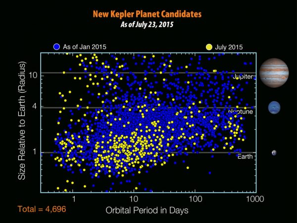 There are 4,696 planet candidates now known with the release of the seventh Kepler planet candidate catalog - an increase of 521 since the release of the previous catalog in January 2015. Image: NASA/W. Stenzel