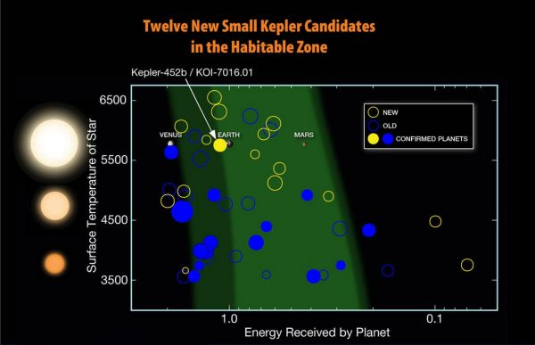 Since Kepler launched in 2009, twelve planets less than twice the size of Earth have been discovered in the habitable zones of their stars. Image: NASA/N. Batalha and W. Stenzel
