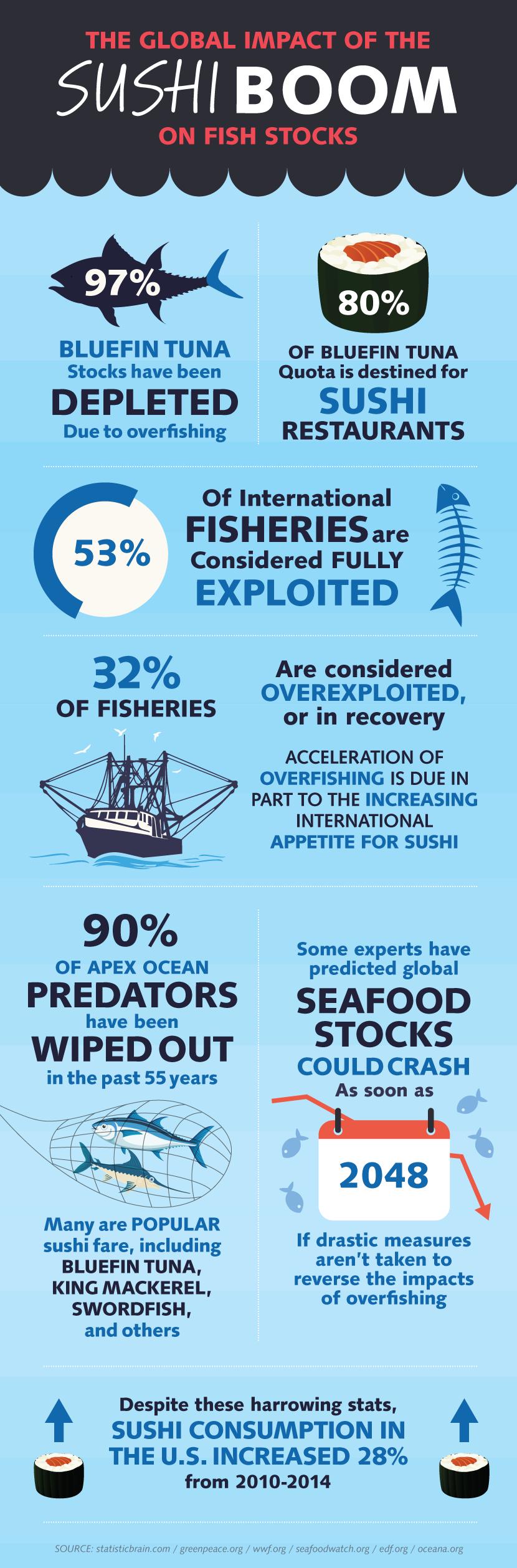 global-impact-of-sushi-boom-on-fish-stocks