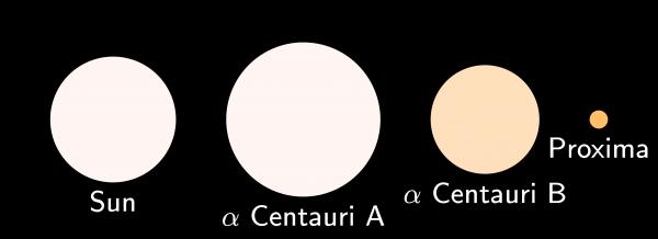 Triplet star system alpha centaury. A comparison of proportionate sizes vs the sun. (Image Credit: David BenbennickWikimedia; CC 3.0