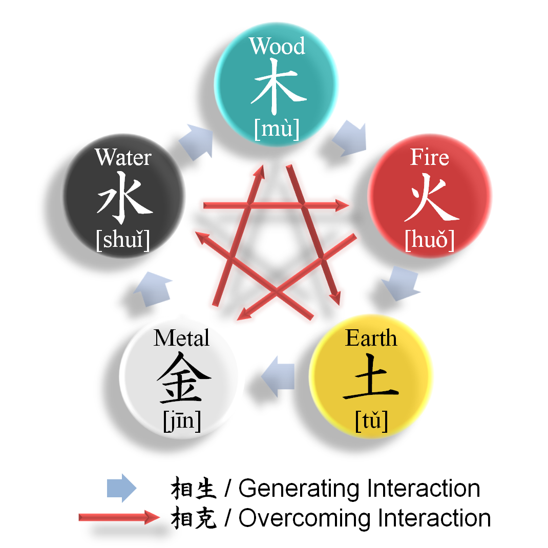 Diagram of the interactions between the five elements. (Image: Parnassus via wikimedia CC BY-SA 3.0)