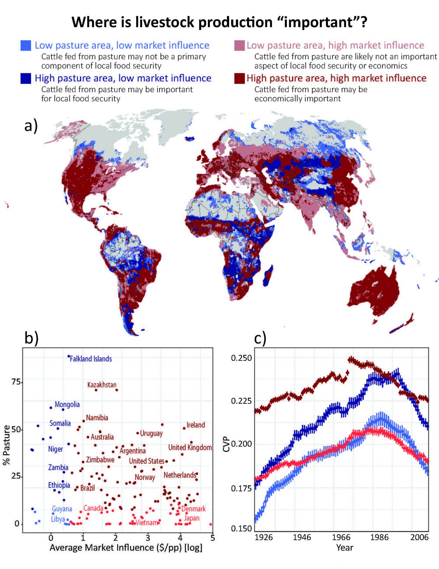 Areas where livestock grazing is important, economically or for food security, are mapped globally (a), summarized by country (b), and between-year precipitation variability trends between 1901 and 2014 are analyzed for each region (c). The importance of pastured livestock is defined by combining information on the area devoted to pasture and market influence. Overall between-year precipitation variability is highest in areas where livestock grazing is economically important (dark red), but it has increased the most over the past century in areas where livestock grazing is suspected to be important for local food access (dark blue). (Image: via Nature Climate Change) Read more at: https://phys.org/news/2018-02-global-grazing-increasingly-vulnerable-climate.html#jCp