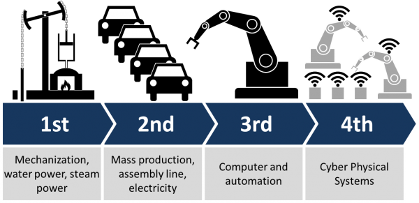 Humans are in the midst of the Fourth Industrial Revolution or the newest revolution that is taking steps to blend both the physical and digital worlds. (Image: Christoph Roser via wikimedia CC BY-SA 4.0)