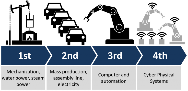Humans are in the midst of the Fourth Industrial Revolution, whixch will directly affect the auto industry.