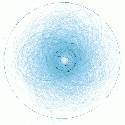 This 2013 plot by NASA JPL shows the orbits of potentially hazardous (more than 140 meters in diameter) near Earth objects that pass within 4.7 million miles of Earth's orbit. Earth's orbit is represented by the darker black circle. (Provided by: Lawrence Livermore National Laboratory)