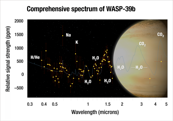 """Using Hubble and Spitzer, astronomers analyzed the atmosphere of the """"hot Saturn"""" exoplanet WASP-39b, and they captured the most complete spectrum of an exoplanet's atmosphere possible with present-day technology. By dissecting starlight filtering through the planet's atmosphere into its component colors, the team found clear evidence for water vapor. Although the researchers predicted they would see water, they were surprised by how much water they found - three times as much water as Saturn has. This suggests that the planet formed farther out from the star, where it was bombarded by icy material. Credits: Artist's Concept: NASA, ESA, G. Bacon and A. Feild (STScI), and H. Wakeford (STScI/Univ. of Exeter)"""