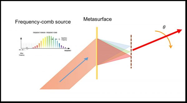 The second is provided by Amr Shaltout, post-doctoral research fellow at Stanford University. Here is the cutline: A novel laser light sensing technology would use an optical metasurface and an input ultrafast pulse with a spectrum that consists of frequency comb, or equally spaced phase-locked frequency lines. The metasurface focuses these frequency components to an array of adjacent locations in space. These focused locations of different frequencies operate as the required frequency-arrayed source, which steers the generated laser beam (red arrow) at a faster speed (Image provided).