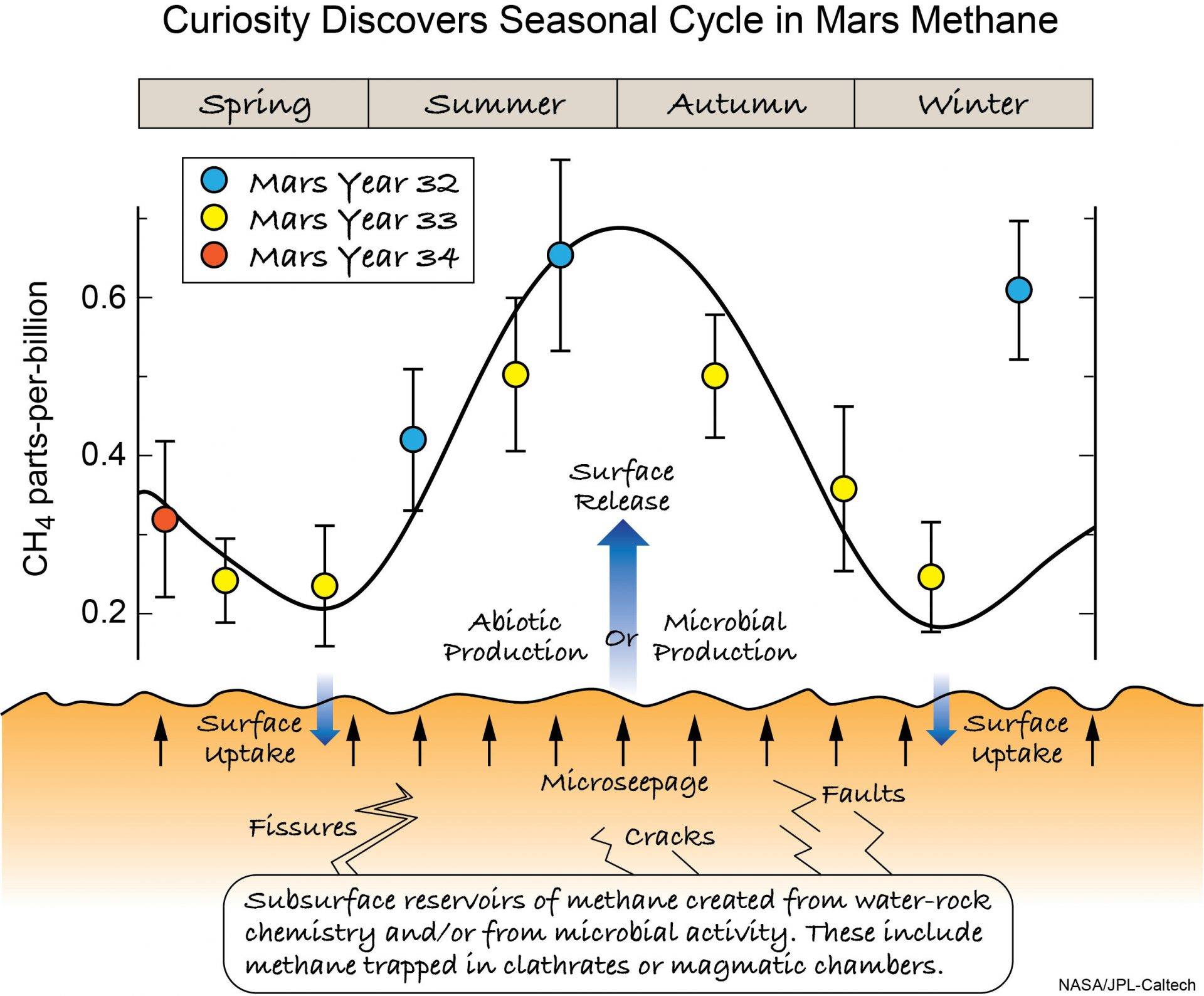 """This illustration shows the ways in which methane from the subsurface might find its way to thesurface where its uptake and release could produce a large seasonal variation in the atmosphereas observed by Curiosity. Potential methane sources include methanogenesis, UV degradation oforganics, or water-rock chemistry; and its losses include atmospheric photochemistry and surfacereactions. Seasons refer to the northern hemisphere. The plotted data is from Curiosity's TLSSAMinstrument, and the curved line through the data is to aid the eye. This material relates to a paper that appeared in the date, issue of Science, published by AAAS. The paper, by C.R. Webster at NASA Jet Propulsion Laboratory in Pasadena, CA, and colleagues was titled, """"Background levels of methane in Mars' atmosphere show strong seasonal variations."""" (Credit: NASA/JPL-Caltech)"""