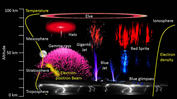 Upper atmospheric phenomena powered by thunderstorms, including terrestrial Gamma Ray Flashes and Transient Luminous Emissions (TLEs), electrical discharges that include blue glimpses at the top of thunderstorms, blue jet, gigantic jet, red sprite, haloes, and elves. (Credits: DTU Space, TGF: NASA)
