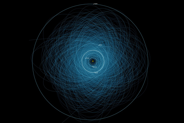 A diagram of the orbits of many known Near Earth Objects. Astronomers have estimated that about 18% of reported NEOs have been unable to have confirmation observations. (Image: NASA)
