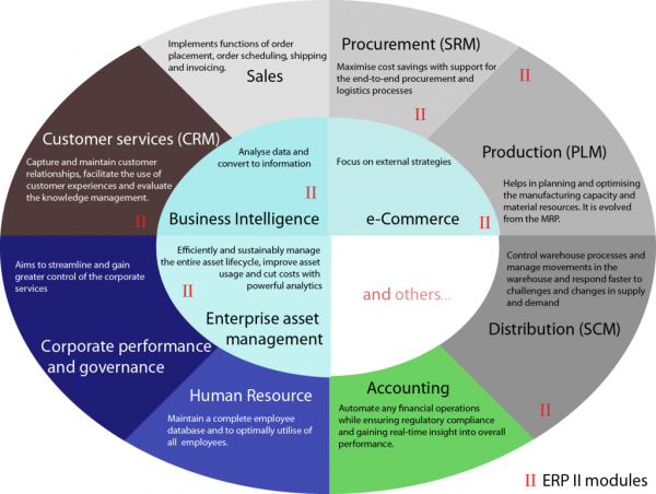 Enterprise resource planning (ERP) is in demand by small and medium-sized enterprises in India. (Image: Shing Hin Yeung via wikimedia CC BY-SA 3.0)
