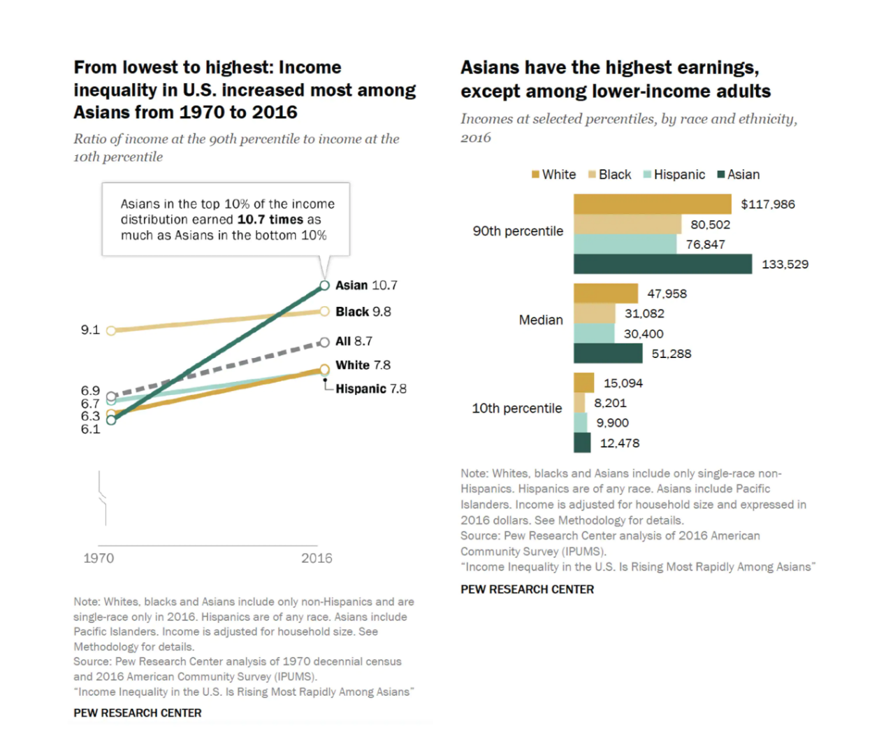 Rising inequality among Asians, the country's fastest-growing minority, can be largely explained by immigration patterns and the diverse reasons immigrants from an array of Asian countries settle in the U.S. (Image: Pew Research Center)