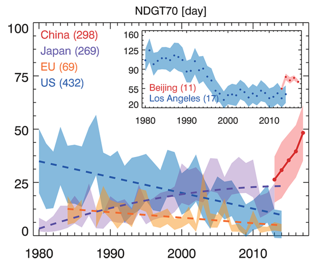 URBAN SURFACE OZONE LEVEL TRENDS IN CHINA (RED), JAPAN (PURPLE), EUROPE (ORANGE), AND THE UNITED STATES (BLUE) FROM 1980−2017 FOR ONE OZONE METRIC. FOR JAPAN, THE EU, AND THE UNITED STATES, ONLY URBAN SITES WITH RECORDS FOR MORE THAN 25 YEARS (1980−2014) ARE INCLUDED. FOR CHINA, SITES IN 74 MAJOR CITIES WITH CONTINUOUS OBSERVATIONS FROM 2013−2017 ARE INCLUDED. THE INSET SHOWS OZONE TRENDS IN BEIJING (RED) AND LOS ANGELES (BLUE). NOTE THAT OZONE IN BEIJING TODAY IS COMPARABLE TO LOS ANGELES IN 1990S. (Image: via University of Colorado at Boulder )