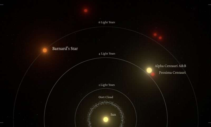 Graphic representation of the relative distances to the nearest stars from the Sun. Barnard's star is the second closest star system, and the nearest single star to us. (Image: IEEC/Science-Wave - Guillem Ramisa)