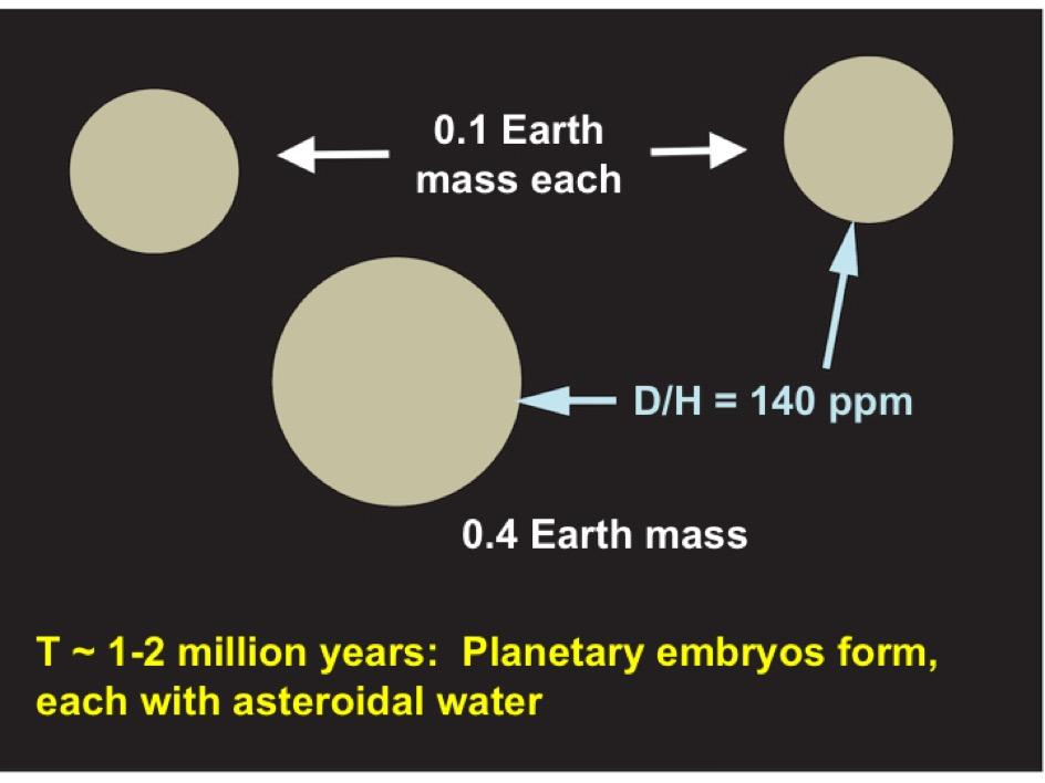 How Earth accumuated water, Step 1: Dust and gas collect into embryo bodies with a water content similar to asteroids today. (Image by J. Wu, S Desch/ASU)