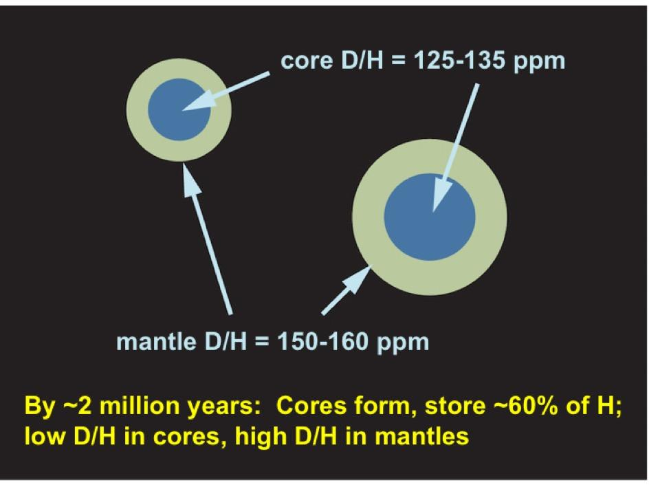 Step 2: Embryos heat up, develop cores and mantles; most of the hydrogen lies in the cores, with the mantles being richer in deuterium (D). (Image by J. Wu, S Desch/ASU)