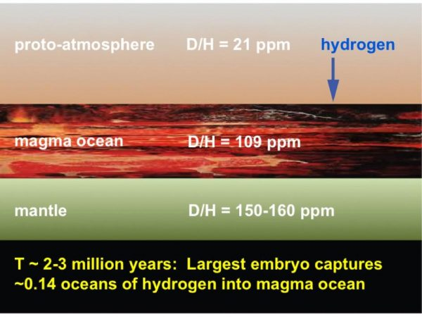 Step 3: The largest embryo develops a molten magma ocean on its surface from impacts and radioactive decay; iron in the molten layer grabs some hydrogen from the embryo's primitive hydrogen-rich atmosphere. (Image by J. Wu, S Desch/ASU)
