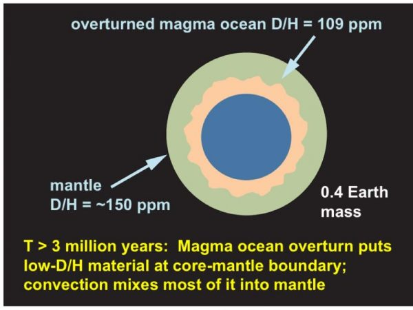 Step 4: The magma ocean sinks to just above the embryo's core, carrying its low D/H material down, where it gradually mixes into the mantle. (mage by J. Wu, S Desch/ASU)