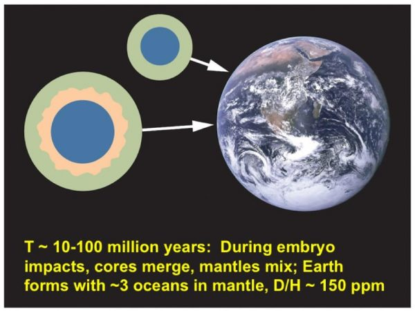 Step 5: Embryos of varying sizes and D/H ratios collide, merge and mix, producing an Earth with a mantle rich in hydrogen, as a proxy for water. (Image by J. Wu, S Desch/ASU)