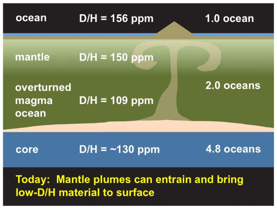 Step 6: As Earth continues to evolve, plumes of molten rock rise from the mantle, triggering volcanic activity at the surface — and bringing up rock with a lower D/H ratio than surface rocks have. The result is an Earth with multiple oceans' worth of hydrogen stored at different depths. (Image by J. Wu, S Desch/ASU)