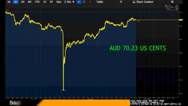 Market Close 4 Jan 19_ ASX 200 closes off the day's lows - YouTube - 2_07