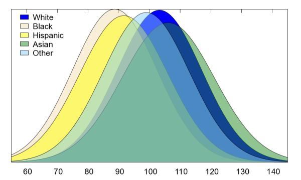 WAIS-IV_FSIQ_Scores_by_Race_and_Ethnicity