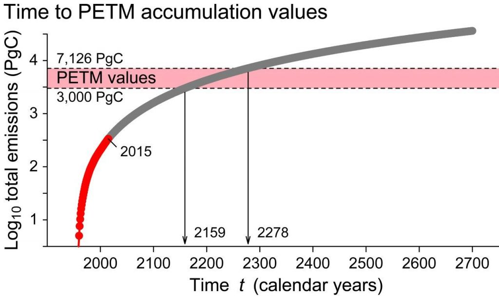 A model for carbon accumulation over time as the sum of carbon emissions, based on the steady increase in emissions and emission rates since 1959. Red circles are annual accumulations through 2015. If the recent trend in emissions continues, we can expect to reach the minimum estimate for PETM-scale carbon accumulation in the year 2159 and the maximum estimate for PETM-scale carbon accumulation in the year 2278. Credit: AGU/Paleoceanography and Paleoclimatology/Gingerich 2019.