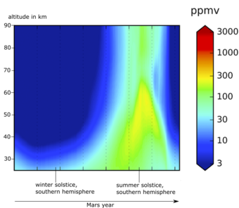 "Vertical distribution of water vapor on Mars during the course of a Mars year, here shown at 3 am local time. Only when it is summer on the southern hemisphere can water vapor reach higher atmospheric layers. Image: GPL, Shaposhnikov et al.: Seasonal ""Water"" Pump in the Atmosphere of Mars: Vertical Transport to the Thermosphere)"