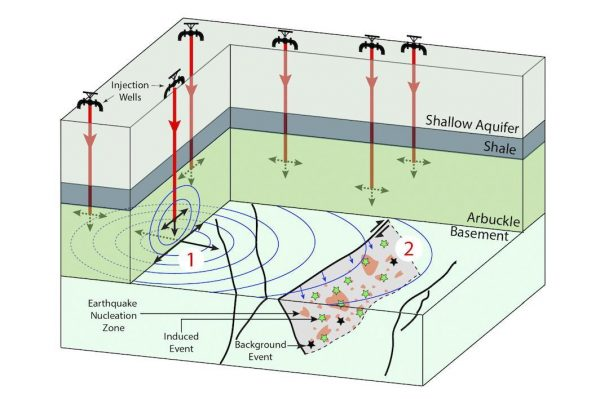 Wells drilled into Oklahoma's Arbuckle formation inject wastewater (1) which then disperses through the rock. As it spreads, the wastewater can trigger earthquakes in fault zones (2), but their size depends on the amount injected and the rock's properties. The new model can predict quake probabilities by the quantity of wastewater injected. (Image: Guang Zhai/Manoochehr Shirzaei/ASU)