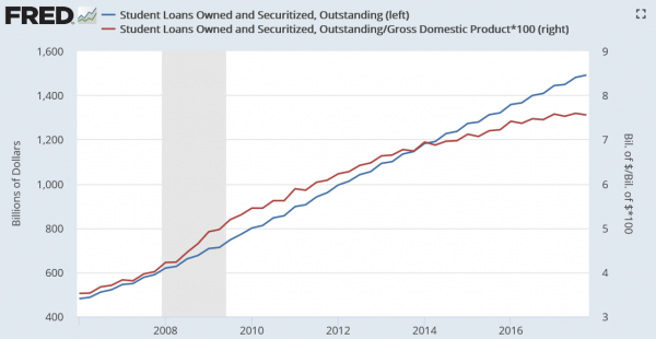 Student loan debt rose from $480.1 billion (3.5% GDP) in Q1 2006 to $1,397.3 billion (7.5% GDP) in Q3 2016. (Image: FRED / CC0 1.0)