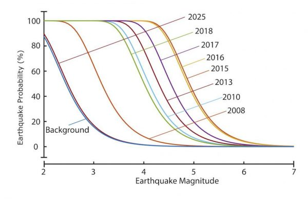 The model shows earthquake probability curves for central Oklahoma increasing to 2015 due to brine injection. After injection is reduced and assumed to end in 2017, brine continues to diffuse in the rock, and the curves retreat to background levels. The new model allows operators to compute quake probability for various injection scenarios, maximizing injection while minimizing hazards. (Image: Guang Zhai/ASU)