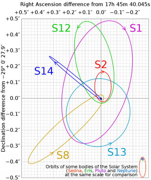 The group of stars that orbit close to Sgr. A* are called S stars. SO-2 made it's closest approach about a year before the flaring observed in May 2019. (Image: By Cmglee – Own work, CC BY-SA 3.0, https://commons.wikimedia.org/w/index.php?curid=15252541)