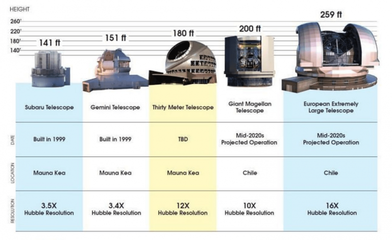 (Image: TMT International Observatory) TMT as compared to other telescopes.