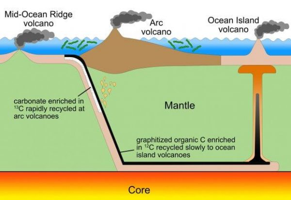 This figure illustrates how inorganic carbon cycles through the mantle more quickly than organic carbon, which contains very little of the isotope carbon-13. Both inorganic and organic carbon are drawn into Earth's mantle at subduction zones (top left). Due to different chemical behaviors, inorganic carbon tends to return through eruptions at arc volcanoes above the subduction zone (center). Organic carbon follows a longer route, as it is drawn deep into the mantle (bottom) and returns through ocean island volcanos (right). The differences in recycling times, in combination with increased volcanism, can explain isotopic carbon signatures from rocks that are associated with both the Great Oxidation Event, about 2.4 billion years ago, and the Lomagundi Event that followed. (Image by J. Eguchi/University of California, Riverside)