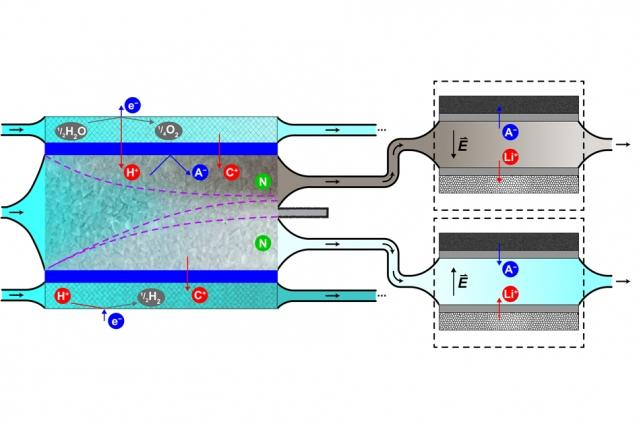 Diagram illustrates the process, in which contaminated water enters from the left, and is subjected to an ionic shockwave (depicted by dashed purple lines) that concentrates radionuclides of cesium and cobalt on one side (darker area at top) from purified water (light-colored lower area). The clean water can be recirculated to the reactor, while the concentrated contaminants can be safely disposed of. (Image: courtesy of the researchers)
