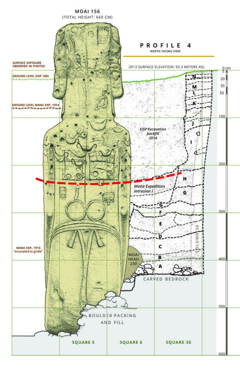 This diagram shows the excavation history of Moai 156, Rano Raraku quarry, Rapa Nui. The red dashed line is the estimated surface when petroglyphs, or rock art, were applied to the statue's back. This line also represents the point at which stone quarrying in the area probably ended. The green line represents ground level at the start of excavation. (Image: Cristián Arévalo Pakarati/Easter Island Statue Project)