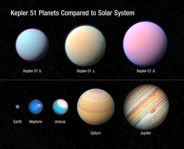 This illustration depicts the three giant planets orbiting the Sun-like star Kepler 51 as compared to some of the planets in our solar system. These planets are all roughly the size of Jupiter but a very tiny fraction of its mass. NASA's Kepler space telescope detected the shadows of these planets in 2012–2014 as they passed in front of their star. There is no direct imaging. Therefore, the colors of the Kepler 51 planets in this illustration are imaginary. (Image: NASA, ESA, and L. Hustak and J. Olmsted (STScI))