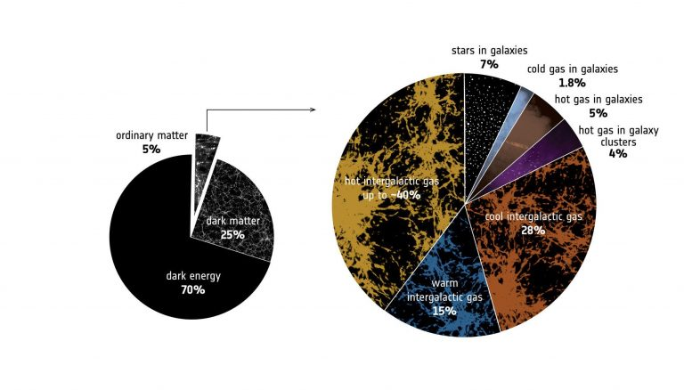 From its long-term mapping of the cosmos, ESA's Planck spacecraft predicted that just under 5% of the mass in the Universe should exist in the form of 'normal' matter – the kind making up stars, galaxies, planets, and so on. (Image: European Space Agency)