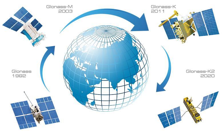 GLONASS is Russia's own satellite navigation system. (Image: glonass-iac.ru)