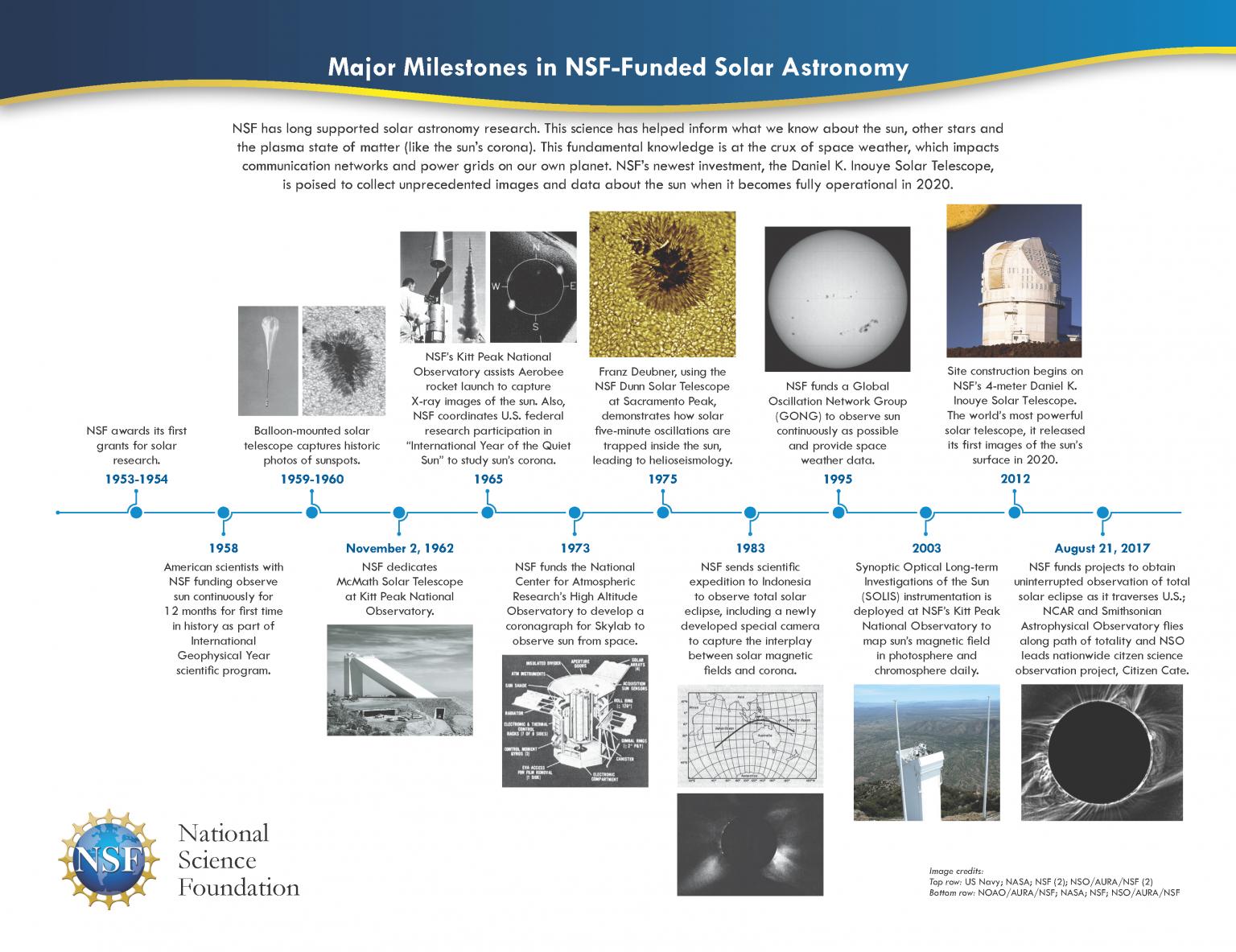 Major milestones in NSF-funded solar astronomy. (Image: NSF)