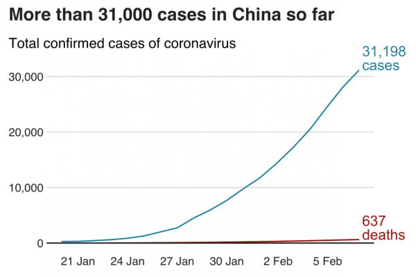 China's total confirmed cases now top 31,000, more than 4,000 of them critical. (Image: BBC)