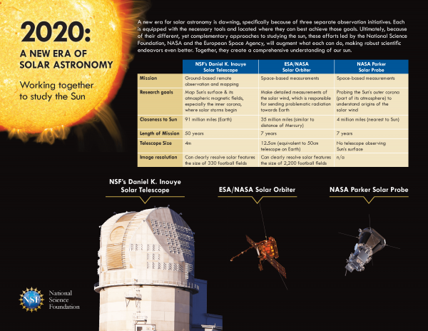Infographic: World-class instruments combine for a new era of solar astronomy. (Image: NSF)
