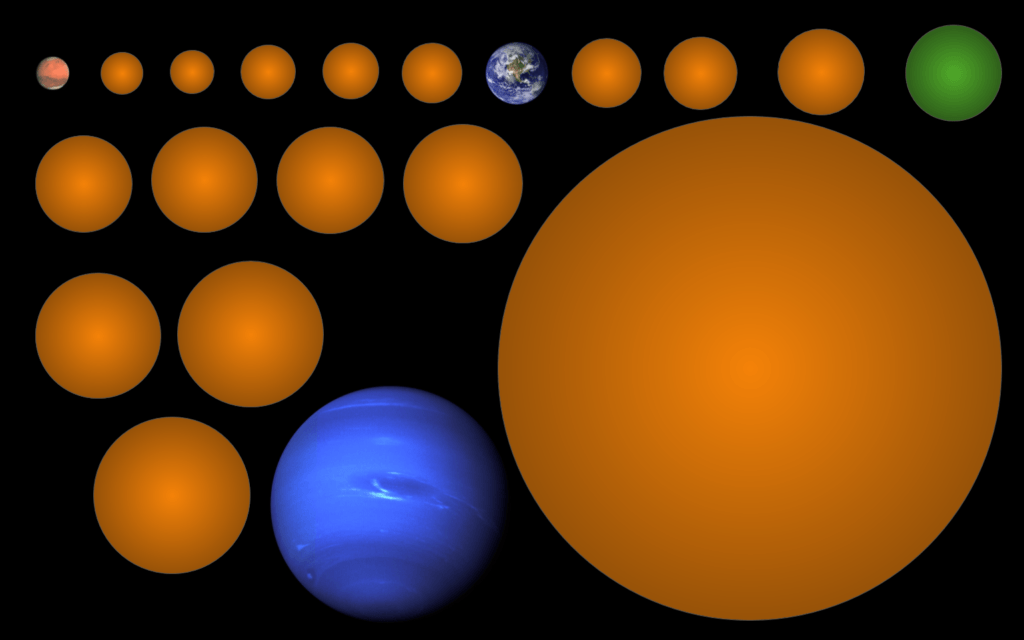 Sizes of the 17 new planet candidates, compared to Mars, Earth, and Neptune. The planet in green is KIC-7340288 b, a rare rocky planet in the Habitable Zone. (Image: Michelle Kunimoto)