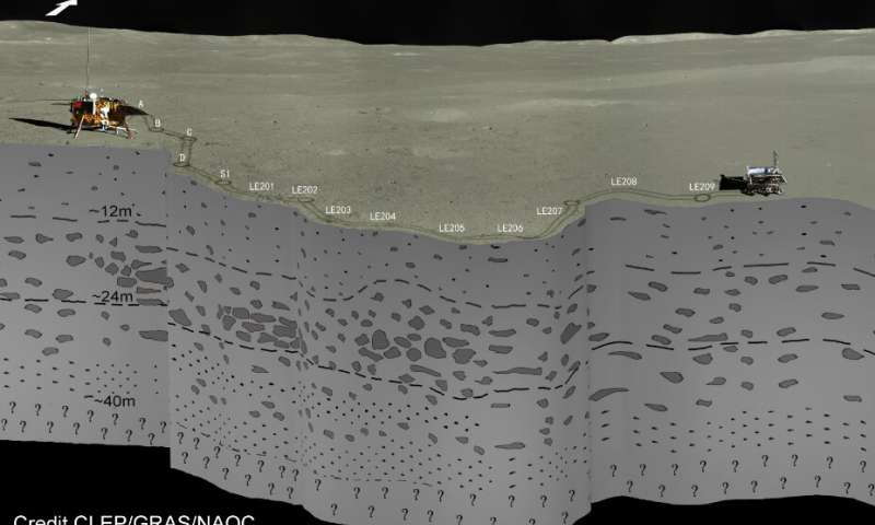 The subsurface stratigraphy seen by Yutu-2 radar on the farside of the moon. (Image: CLEP/CRAS/NAOC)
