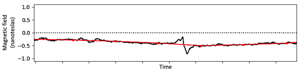 Magnetometer data from Voyager 2's 1986 flyby of Uranus. The red line shows the data averaged over 8-minute periods, a time cadence used by several previous Voyager 2 studies. In black, the same data is plotted at a higher time resolution of 1.92 seconds, revealing the zigzag signature of a plasmoid. (Image: NASA/Dan Gershman)