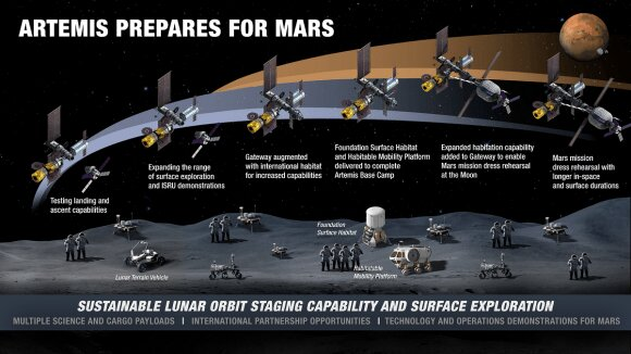Infographic of the evolution of lunar activities on the surface and in orbit. (Image: NASA)