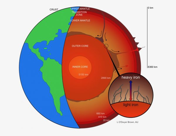 Earth's molten core may be leaking iron, according to researchers at UC Davis and Aarhus University, Denmark. The new study suggests heavier iron isotopes migrate toward lower temperatures -- and into the mantle -- while lighter iron isotopes circulate back down into the core. This effect could cause core material infiltrating the lowermost mantle to be enriched in heavy iron isotopes. (Image: L. O'Dwyer Brown, Aarhus University)