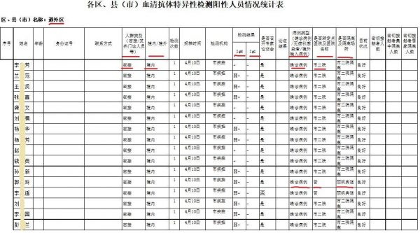 Part of a leaked government document showing 34 recent COVID-19 patients in Daowai district of Harbin, northeastern China. (Image: The Epoch Times)