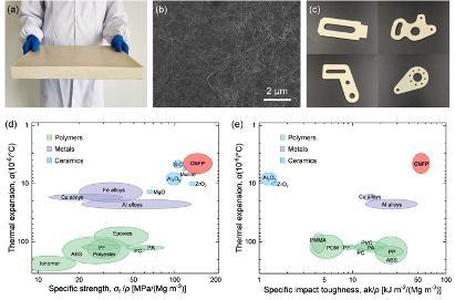 The cellulose nanofiber-derived bulk CNFP structural material and its characterization. (a) Photograph of large-sized CNFP with a volume of 320 × 220 × 27 mm3. (b) The robust 3D nanofiber network of CNFP. Numerous CNFs are intertwined with each other and combined together by hydrogen bonds. (c) Parts with different shapes of CNFP produced by a milling machine. (d) Ashby diagram of thermal expansion versus specific strength for CNFP compared with typical polymers, metals, and ceramics. (e) Ashby diagram of thermal expansion versus specific impact toughness for CNFP compared with typical polymers, metals, and ceramics. Copyright 2020, American Association for the Advancement of Science. (Image: Shu-Hong Yu)
